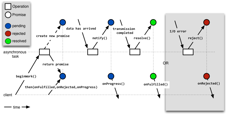 Time sequence of asynchronous I/O using a promise object to wrap the results.