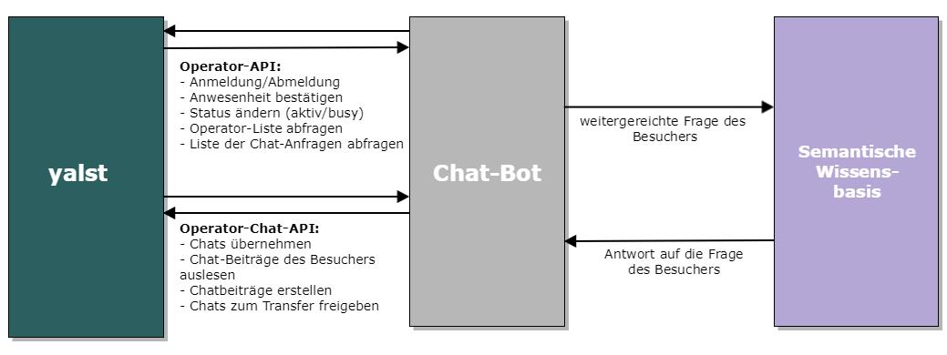 Beratung Chat-Linie