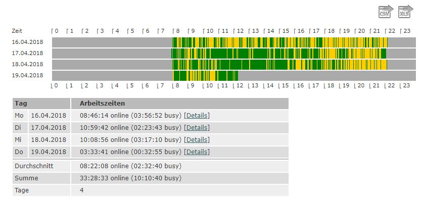 Arbeitszeiten - Gesamtsystem