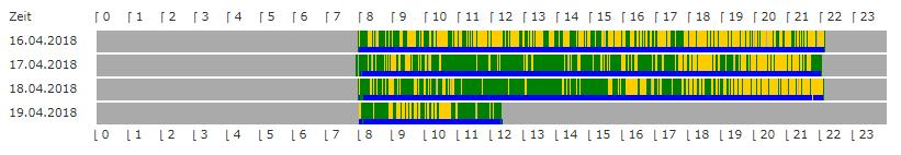 Arbeitszeiten - Gesamtsystem mit Chats
