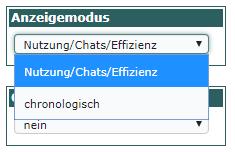 Umschaltung Chronologisch - Nutzung/Chats/Effizenz