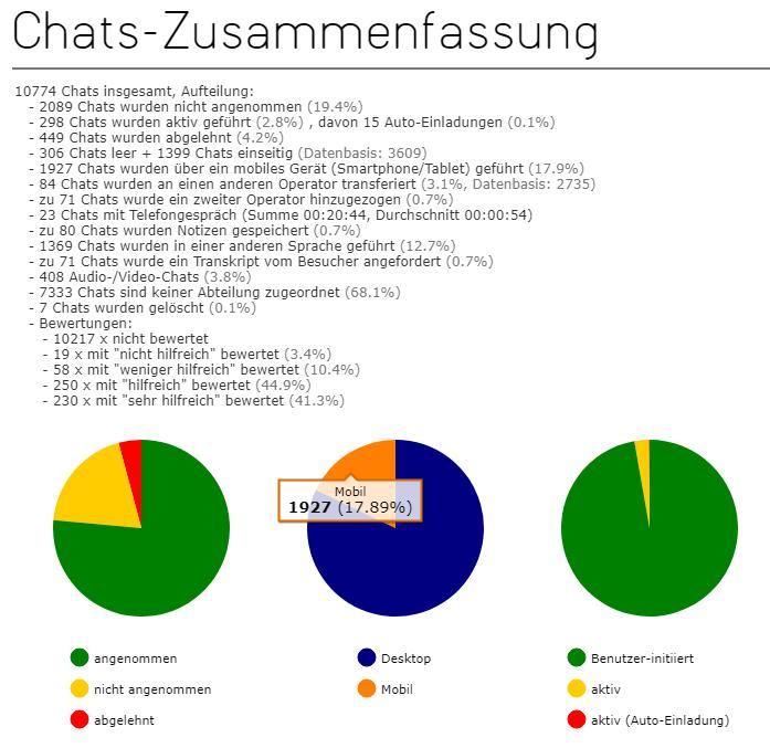 Chatzusammenfassung in den Statistiken