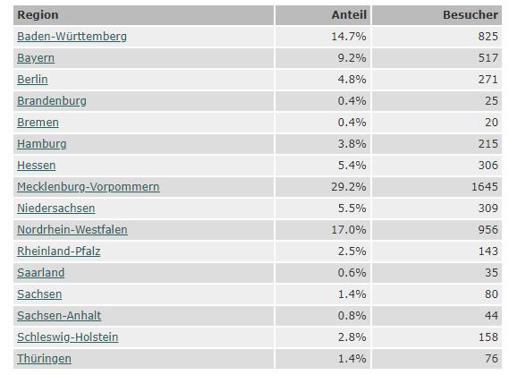 Region-Statistik - Bundesland