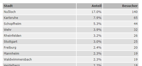 Region-Statistik - Stadt