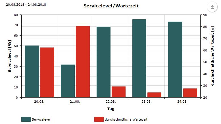 Servicelevel-Statistik